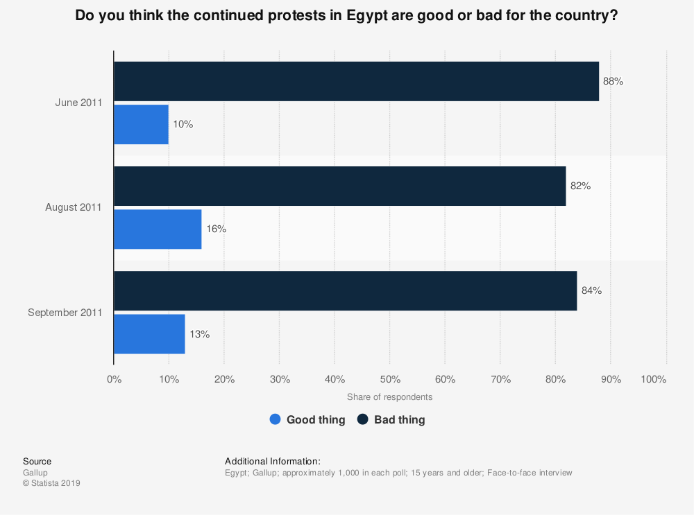 Statistic: Do you think the continued protests in Egypt are good or bad for the country? | Statista