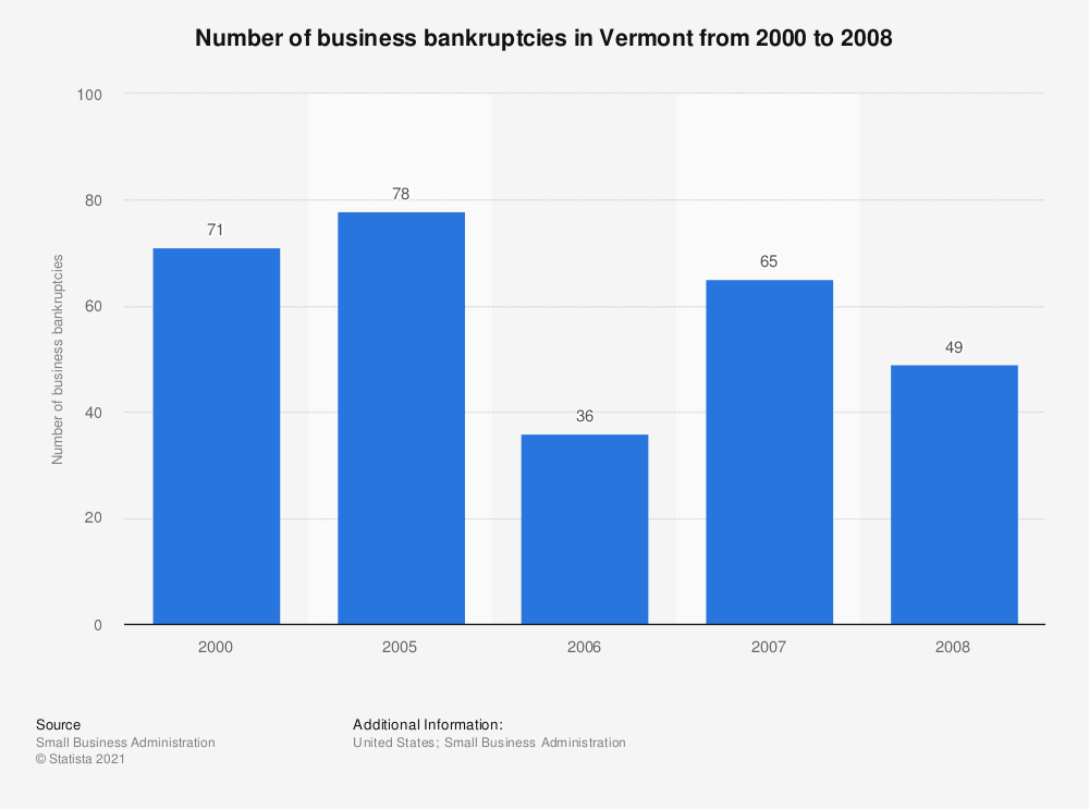 Statistic: Number of business bankruptcies in Vermont from 2000 to 2008 | Statista