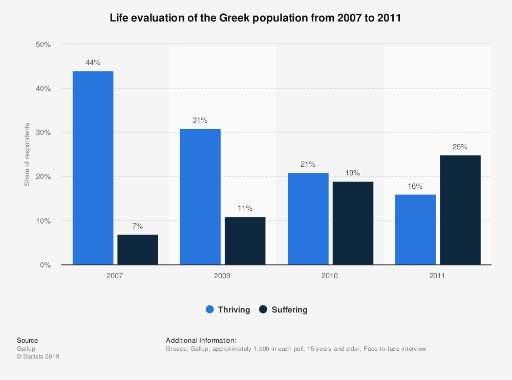 Statistic: Life evaluation of the Greek population from 2007 to 2011 | Statista