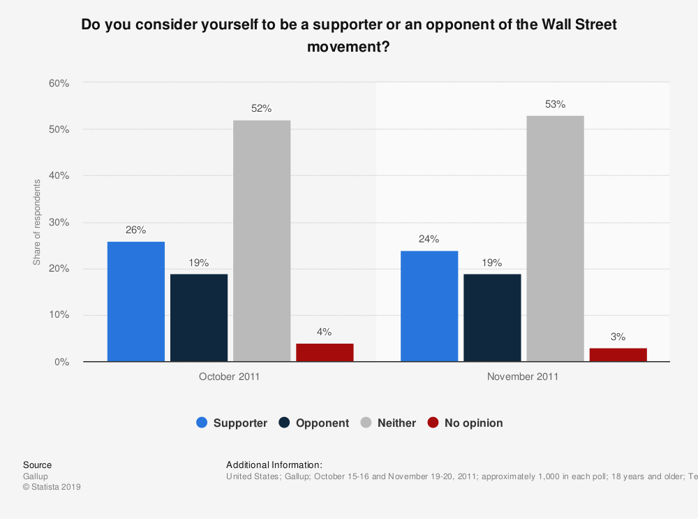 Statistic: Do you consider yourself to be a supporter or an opponent of the Wall Street movement? | Statista