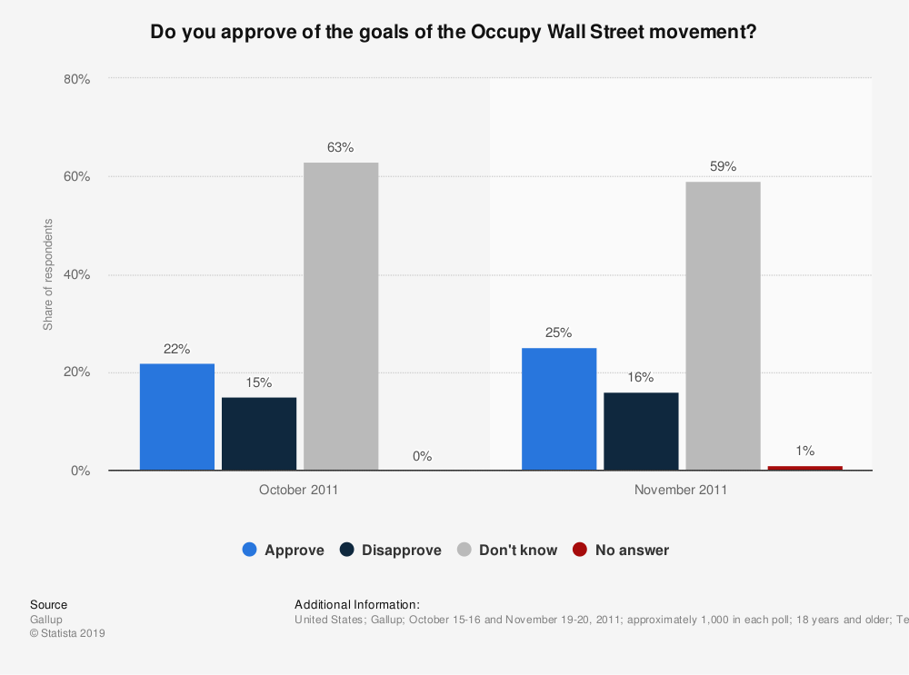 Statistic: Do you approve of the goals of the Occupy Wall Street movement? | Statista