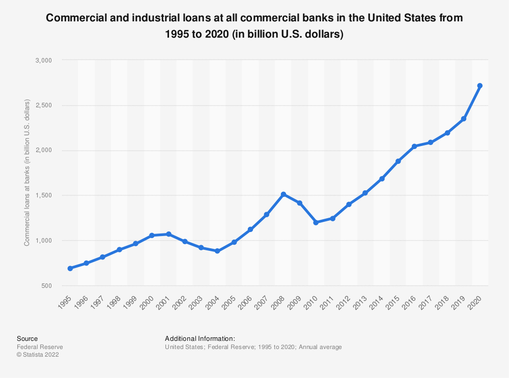 Statistic: Commercial and industrial loans at all commercial banks in the United States from 1995 to 2019 (in billion U.S. dollars) | Statista