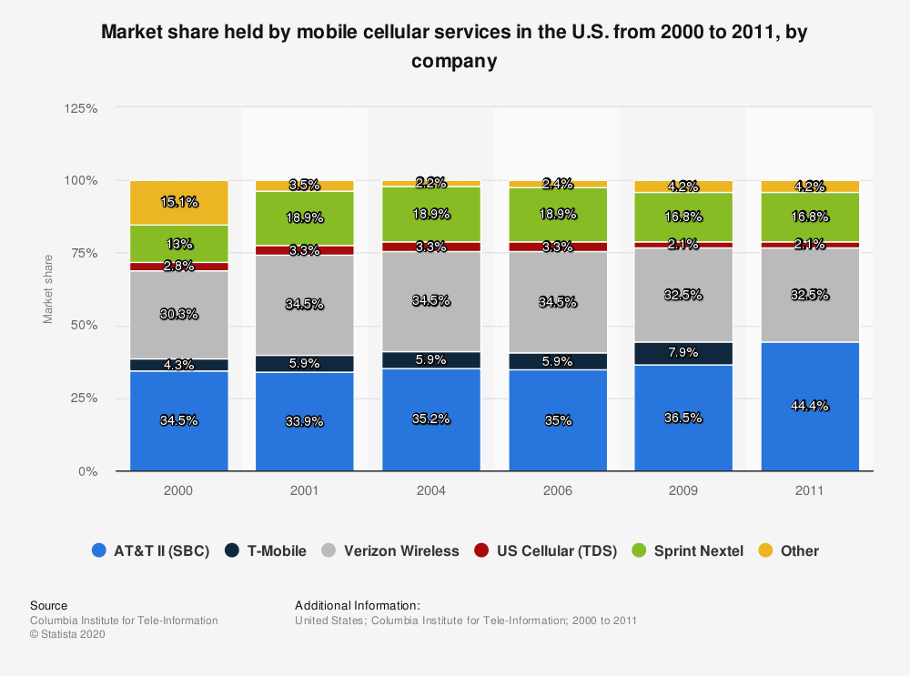 Statistic: Market share held by mobile cellular services in the U.S. from 2000 to 2011, by company | Statista