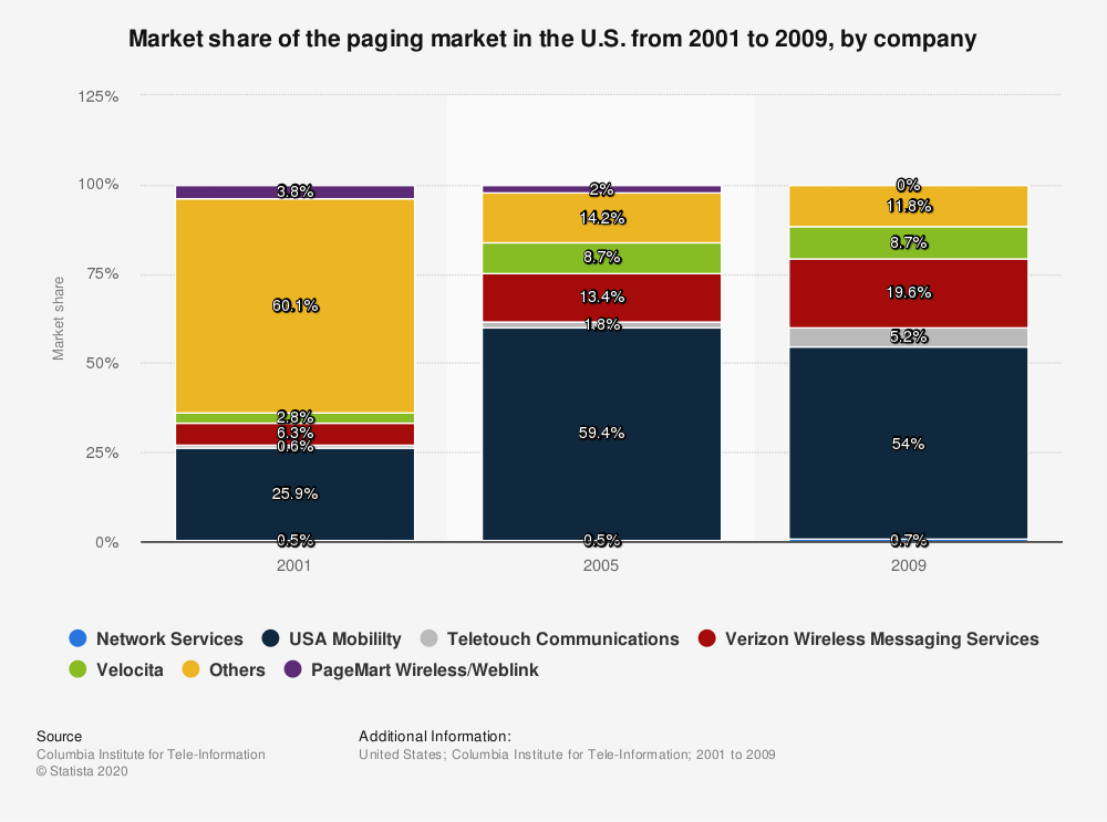 Statistic: Market share of the paging market in the U.S. from 2001 to 2009, by company | Statista