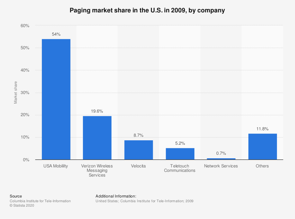 Statistic: Paging market share in the U.S. in 2009, by company   Statista