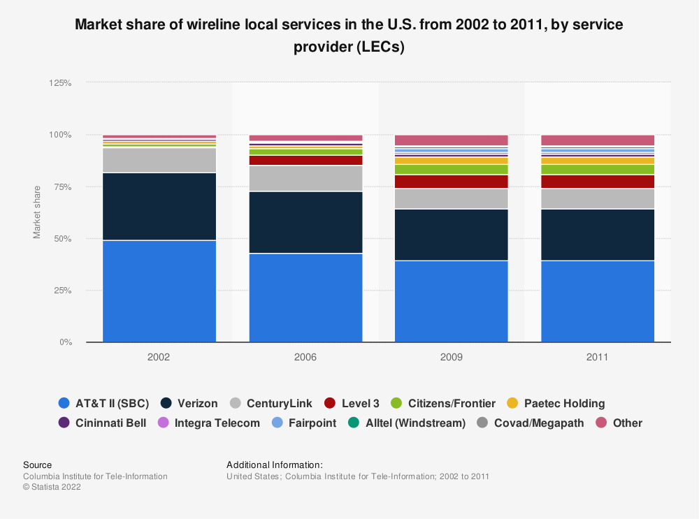 Statistic: Market share of wireline local services in the U.S. from 2002 to 2011, by service provider (LECs) | Statista