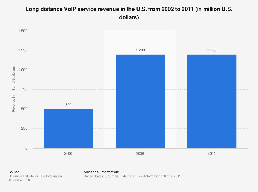 Statistic: Long distance VoIP service revenue in the U.S. from 2002 to 2011 (in million U.S. dollars) | Statista
