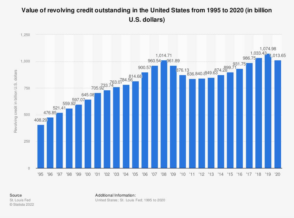 Statistic: Value of revolving credit outstanding in the United States from 1995 to 2019 (in billion U.S. dollars) | Statista