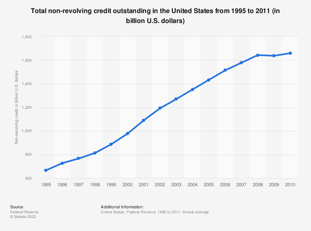 Statistic: Total non-revolving credit outstanding in the United States from 1995 to 2011 (in billion U.S. dollars) | Statista
