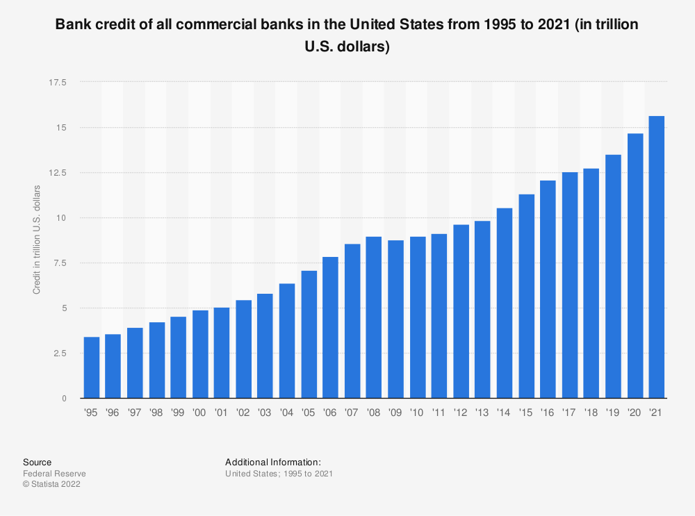 Statistic: Bank credit of all commercial banks in the United States from 1995 to 2019 (in trillion U.S. dollars) | Statista