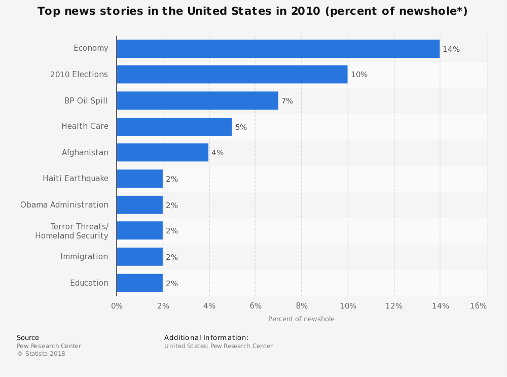 Statistic: Top news stories in the United States in 2010 (percent of newshole*) | Statista