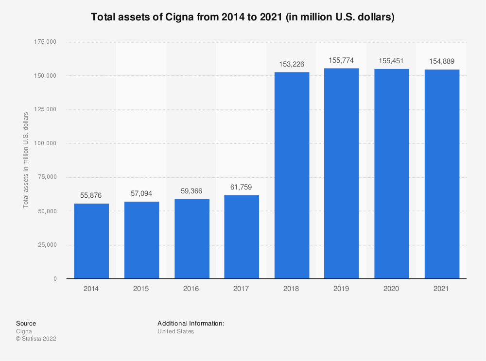 Statistic: Total assets of Cigna from 2014 to 2019 (in million U.S. dollars) | Statista