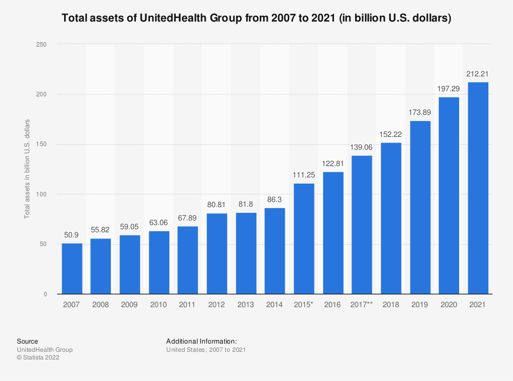 Statistic: Total assets of UnitedHealth Group from 2007 to 2019 (in billion U.S. dollars) | Statista
