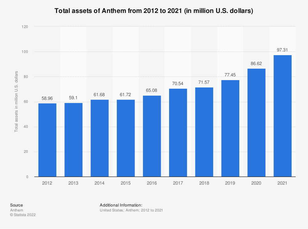 Statistic: Total assets of Anthem from 2012 to 2018 (in million U.S. dollars) | Statista