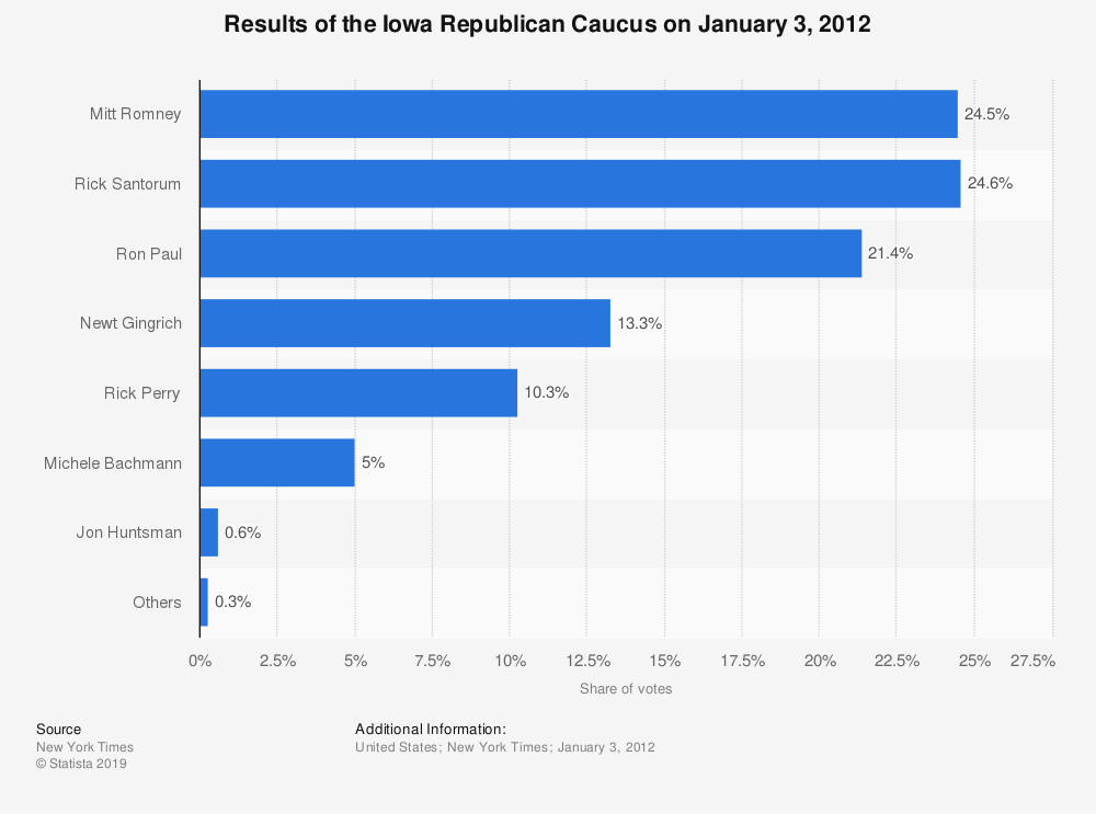 Statistic: Results of the Iowa Republican Caucus on January 3, 2012   Statista