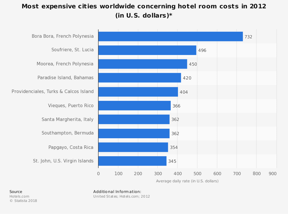 Statistic: Most expensive cities worldwide concerning hotel room costs in 2012 (in U.S. dollars)* | Statista