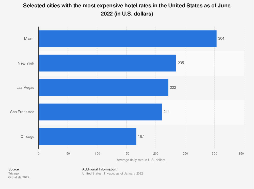 Statistic: Selected cities with the most expensive hotel rates in the United States as of November 2019 (in U.S. dollars) | Statista