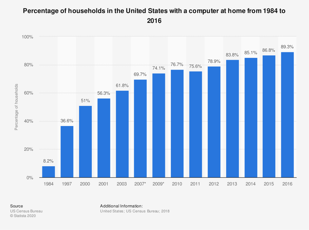U S  households with PC/computer at home 2016 | Statista