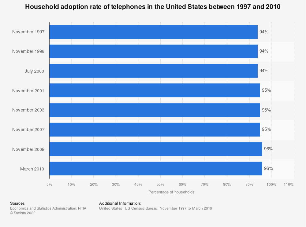 Statistic: Household adoption rate of telephones in the United States between 1997 and 2010   Statista