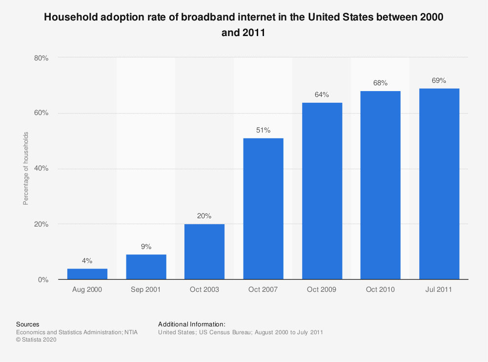 Statistic: Household adoption rate of broadband internet in the United States between 2000 and 2011 | Statista