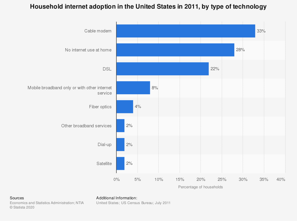 Statistic: Household internet adoption in the United States in 2011, by type of technology   Statista