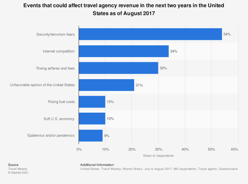 Statistic: Events that could affect travel agency revenue in the next two years in the United States as of August 2017 | Statista