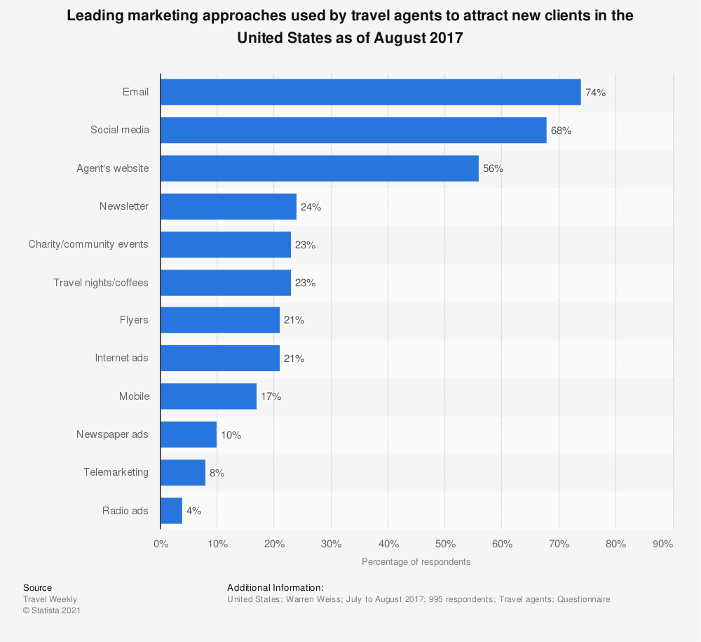 Statistic: Leading marketing approaches used by travel agents to attract new clients in the United States as of August 2017 | Statista