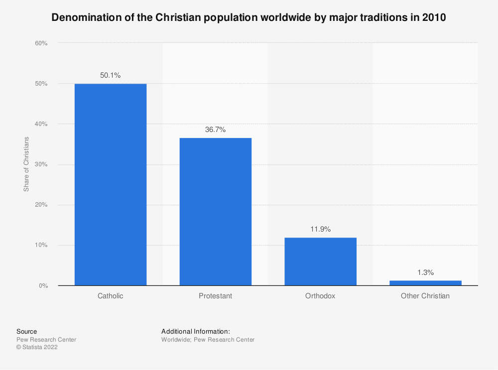 Statistic: Denomination of the Christian population worldwide by major traditions in 2010 | Statista
