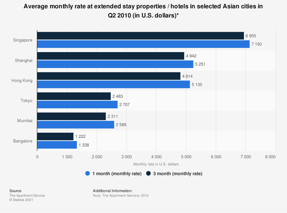 Statistic: Average monthly rate at extended stay properties / hotels in selected Asian cities in Q2 2010 (in U.S. dollars)* | Statista