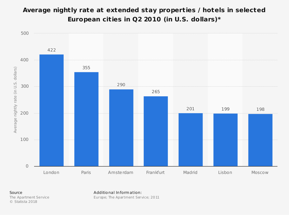 Statistic: Average nightly rate at extended stay properties / hotels in selected European cities in Q2 2010 (in U.S. dollars)* | Statista