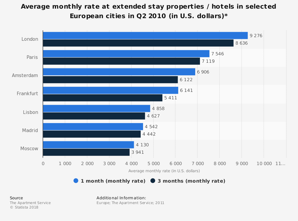 Statistic: Average monthly rate at extended stay properties / hotels in selected European cities in Q2 2010 (in U.S. dollars)* | Statista