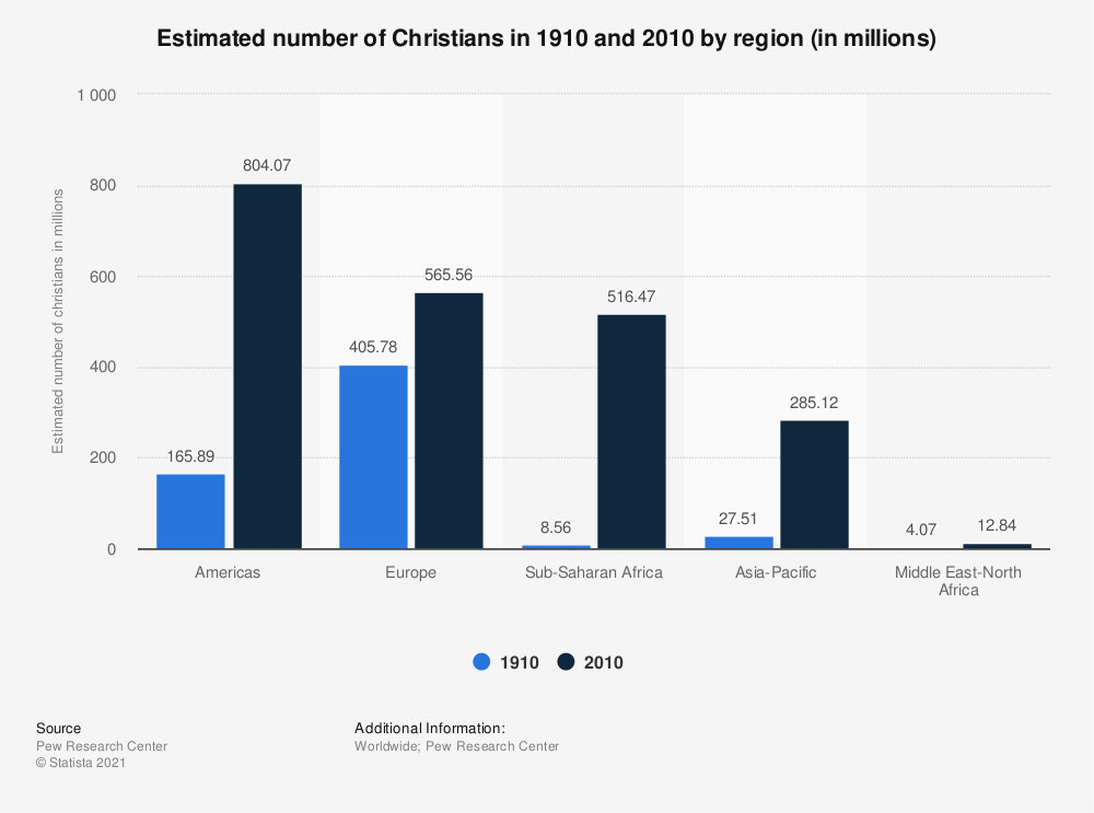 Statistic: Estimated number of Christians in 1910 and 2010 by region (in millions) | Statista