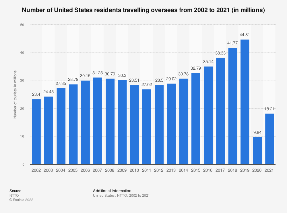 Statistic: Number of United States residents travelling overseas from 2002 to 2018 (in millions)* | Statista