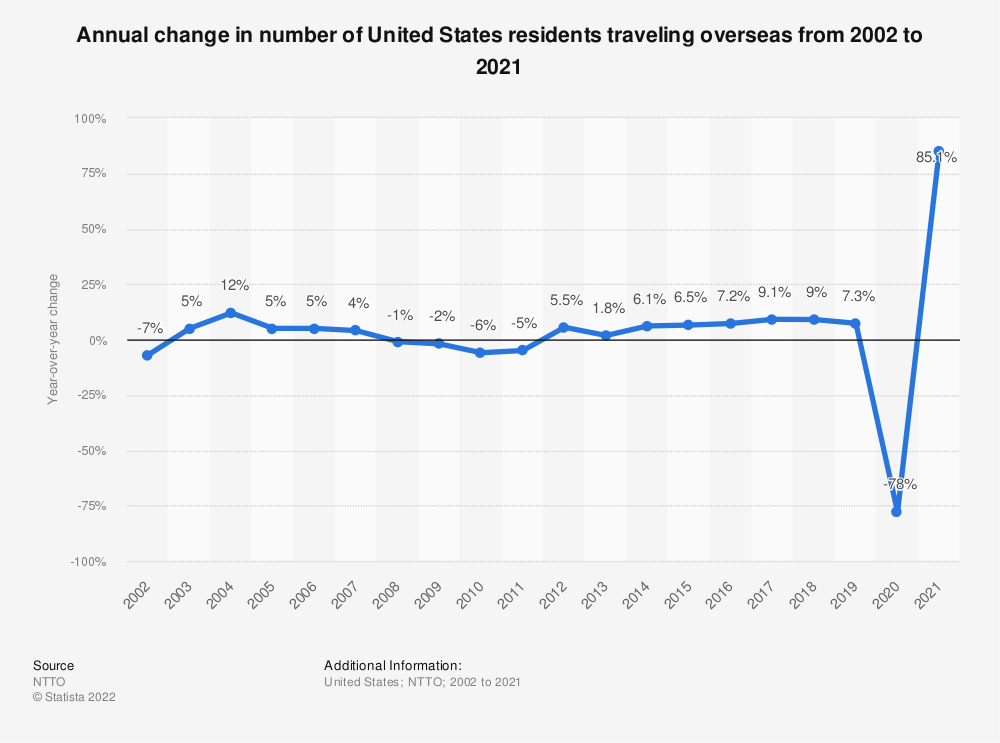 Statistic: Annual change in number of United States residents traveling overseas from 2002 to 2019* | Statista