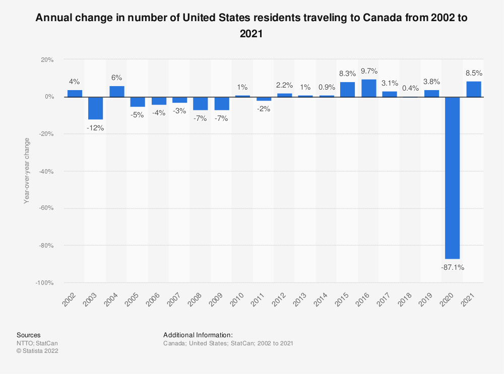 Statistic: Annual change in number of United States residents traveling to Canada from 2002 to 2019 | Statista