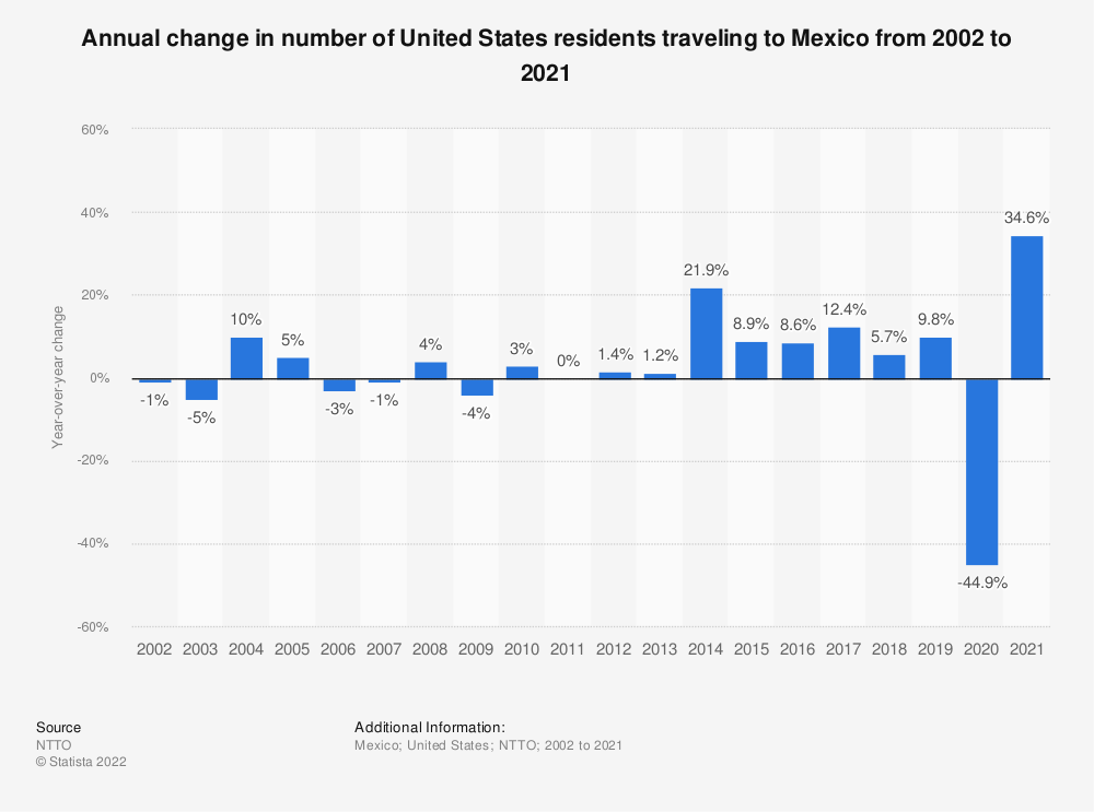 Statistic: Annual change in number of United States residents traveling to Mexico from 2002 to 2018 | Statista