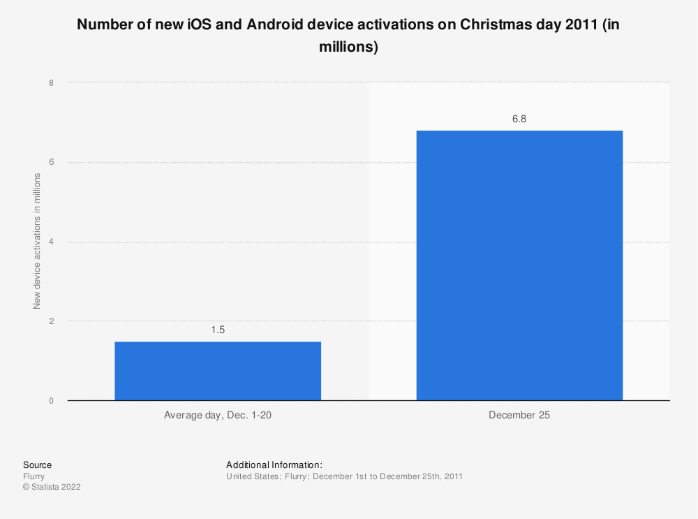 Statistic: Number of new iOS and Android device activations on Christmas day 2011 (in millions) | Statista