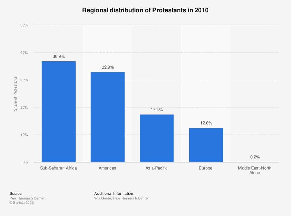 Statistic: Regional distribution of Protestants in 2010    Statista