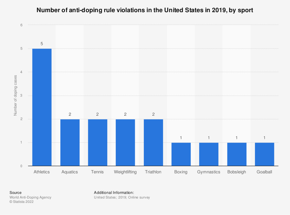 Statistic: Number of doping cases in American sports between 2000 and 2010 | Statista