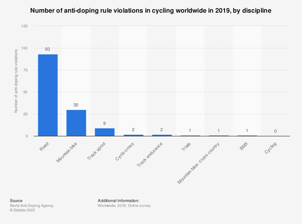 Statistic: Number of doping cases worldwide in cycling between 2000 and 2010 | Statista