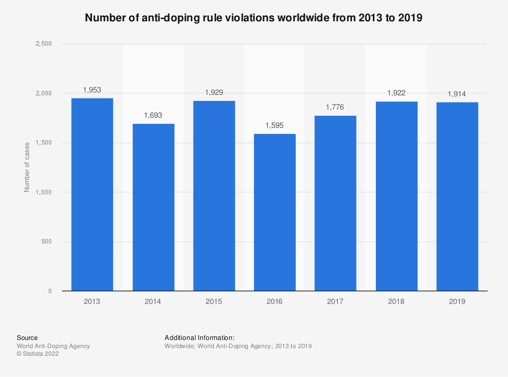 Statistic: Number of doping cases in international sports from 2000 to 2010 | Statista