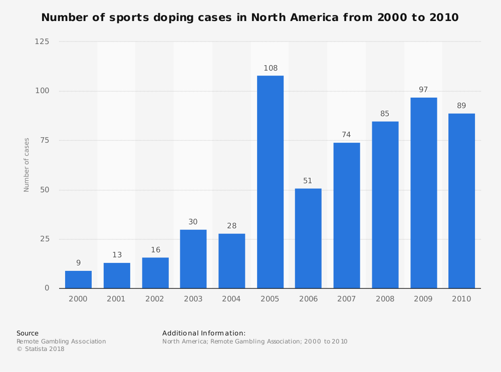 Statistic: Number of sports doping cases in North America from 2000 to 2010 | Statista