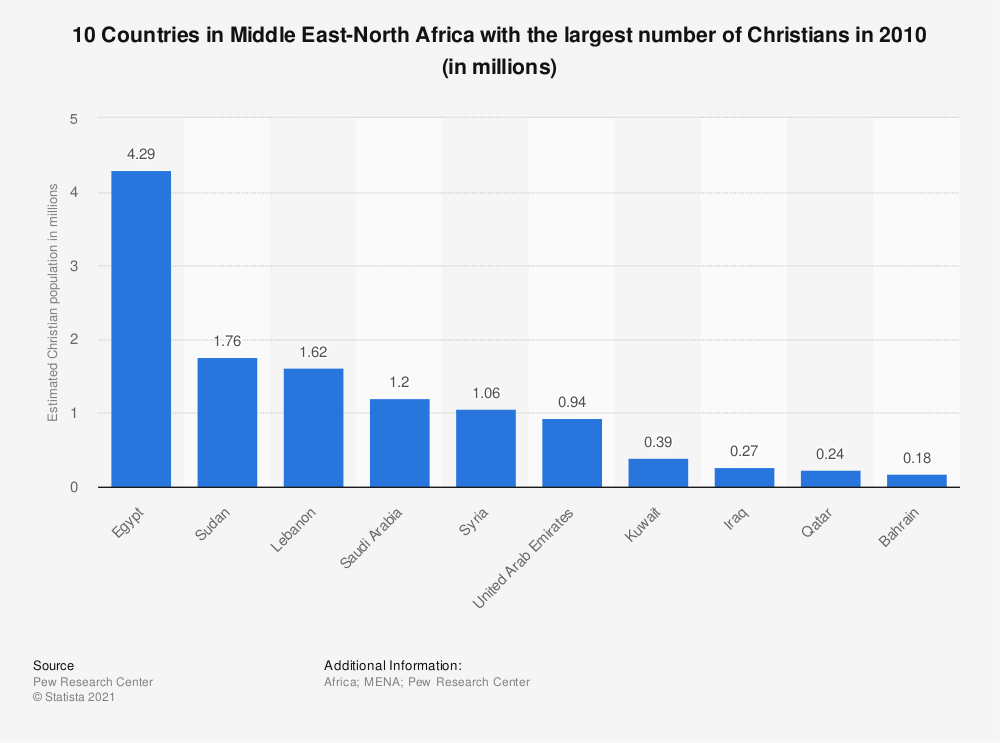 Statistic: 10 Countries in Middle East-North Africa with the largest number of Christians in 2010 (in millions) | Statista