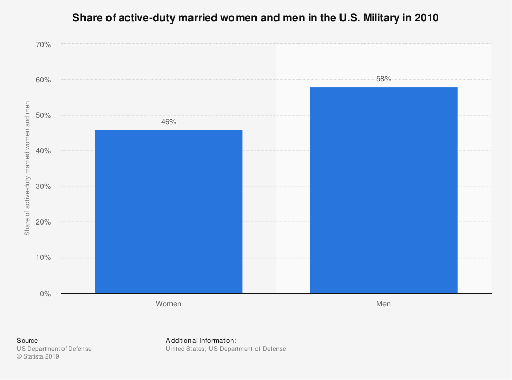 Statistic: Share of active-duty married women and men in the U.S. Military in 2010  | Statista