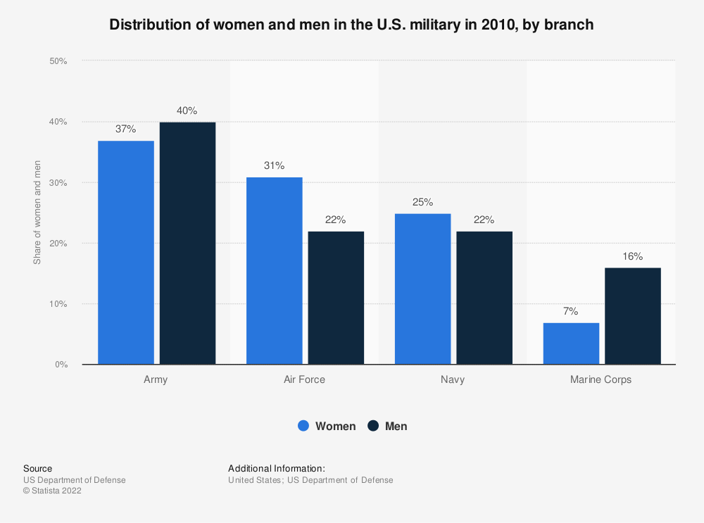 Statistic: Distribution of women and men in the U.S. military in 2010, by branch | Statista