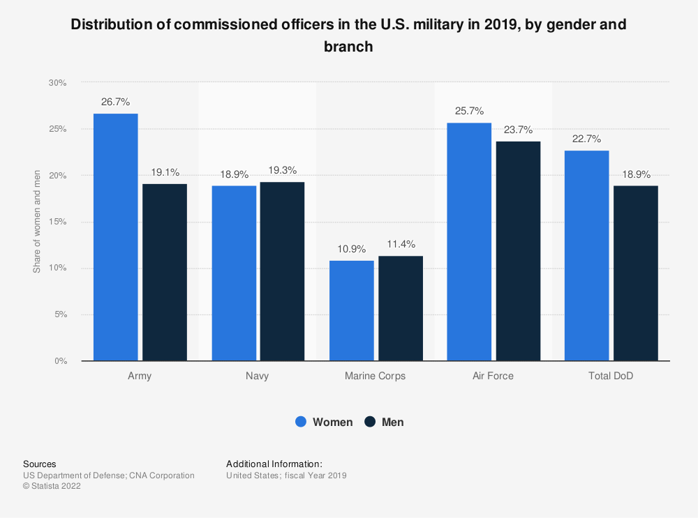 Statistic: Distribution of commissioned officers in the U.S. military in 2018, by gender and branch | Statista