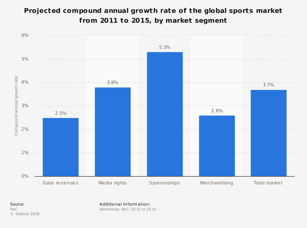 Statistic: Projected compound annual growth rate of the global sports market from 2011 to 2015, by market segment  | Statista