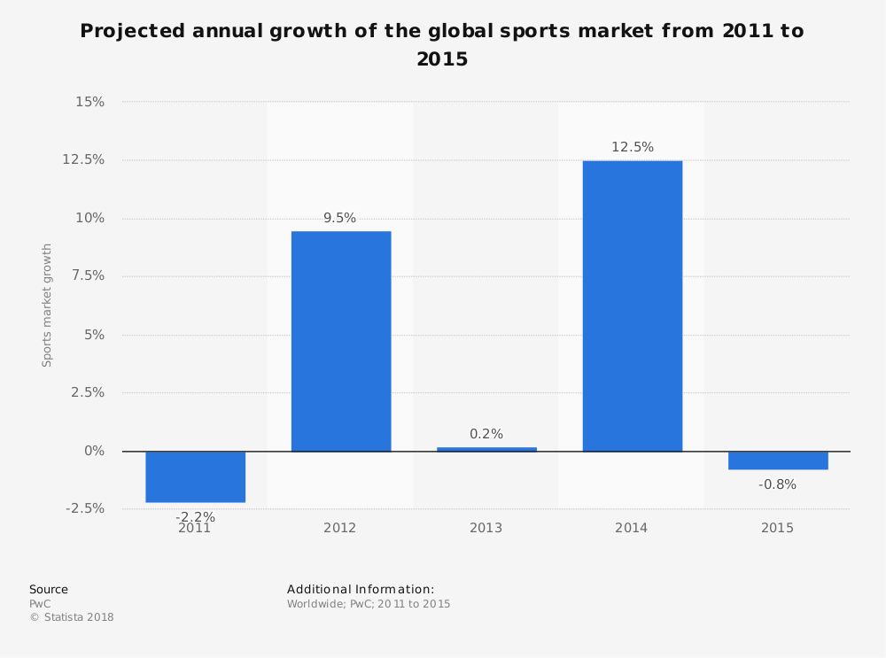 Statistic: Projected annual growth of the global sports market from 2011 to 2015 | Statista