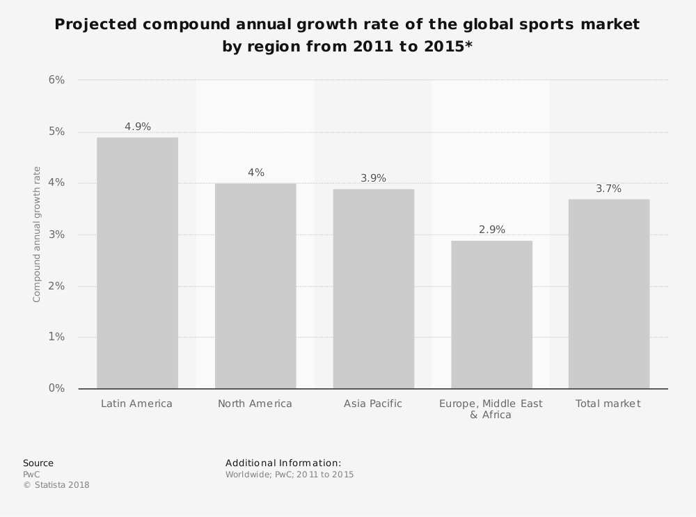 Statistic: Projected compound annual growth rate of the global sports market by region from 2011 to 2015* | Statista