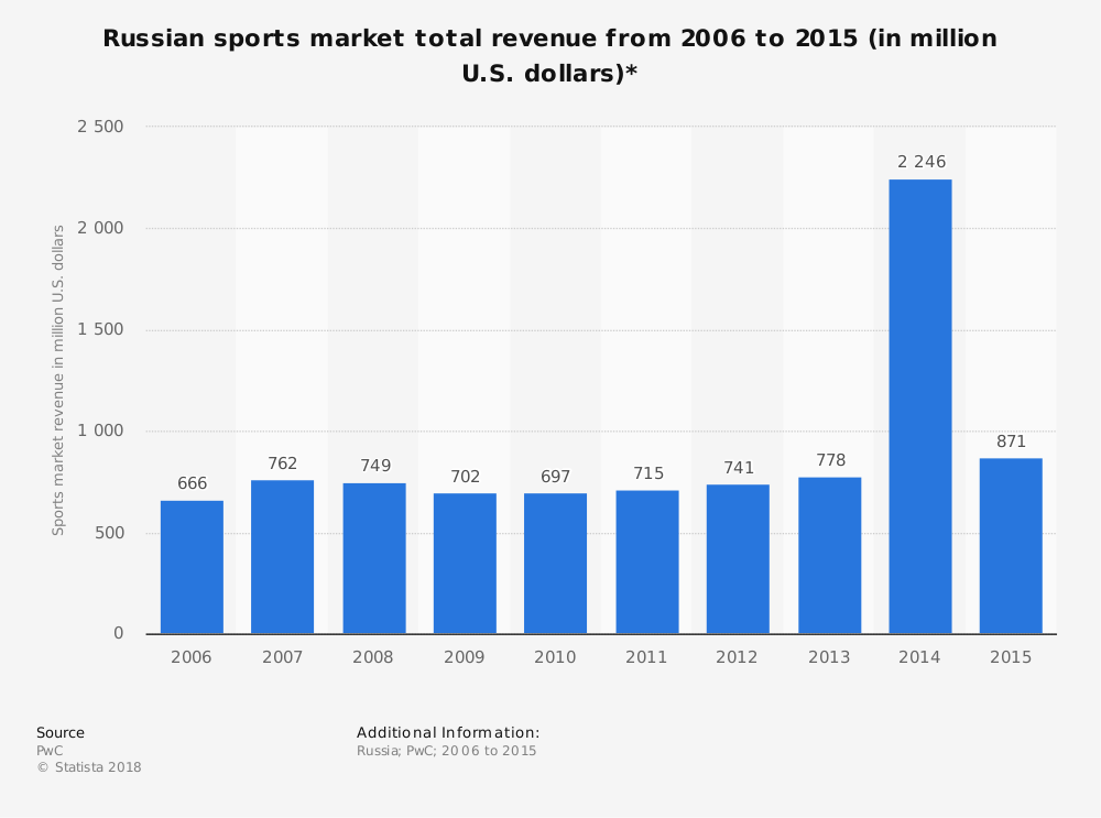 Statistic: Russian sports market total revenue from 2006 to 2015 (in million U.S. dollars)* | Statista